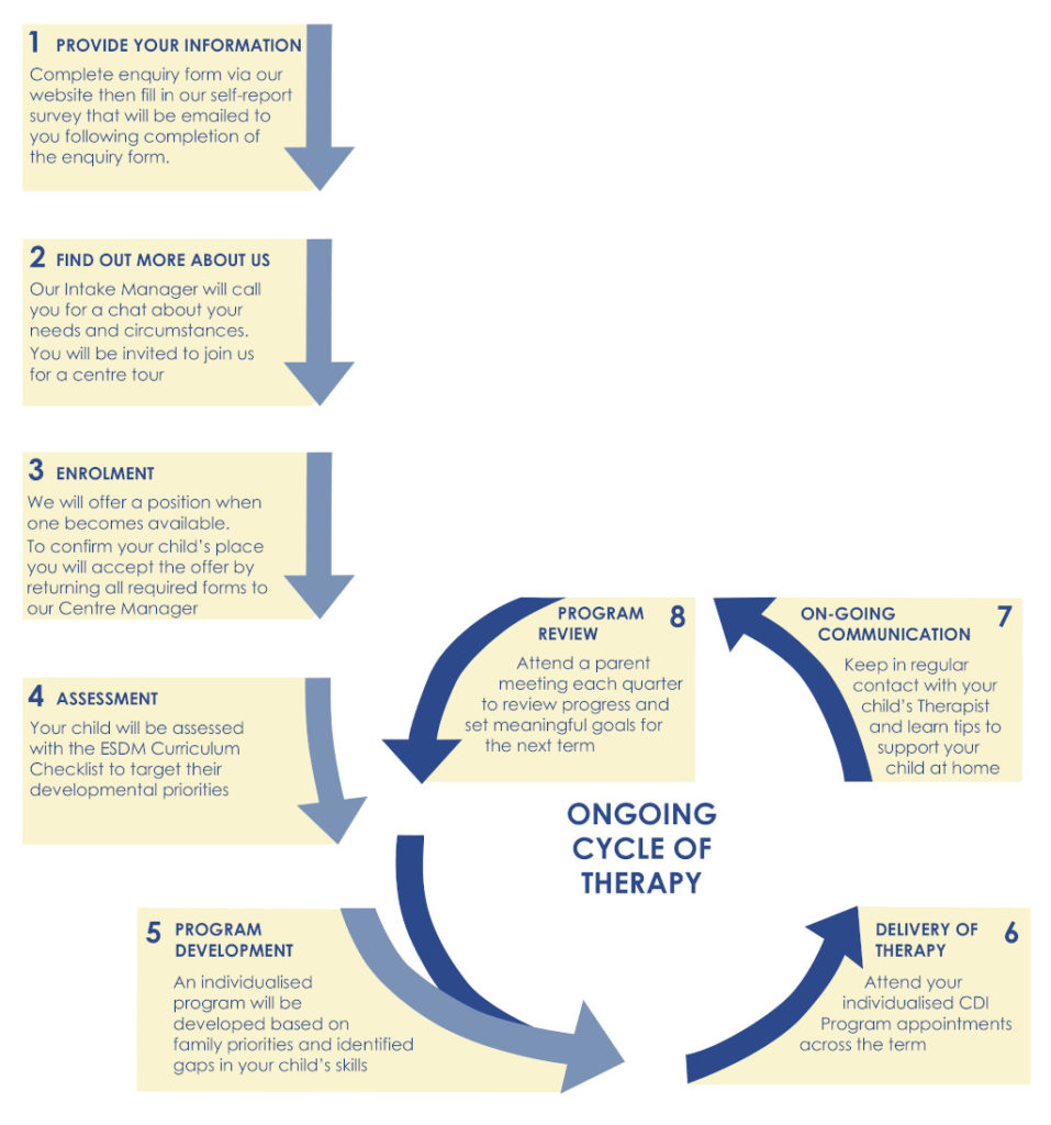 Image showing cycle of therapy